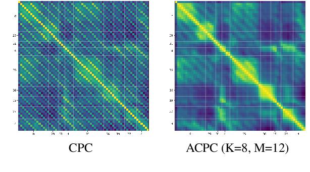 Figure 3 for Aligned Contrastive Predictive Coding