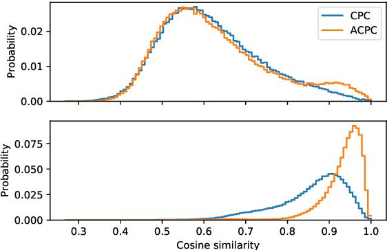 Figure 4 for Aligned Contrastive Predictive Coding