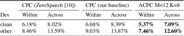 Figure 2 for Aligned Contrastive Predictive Coding