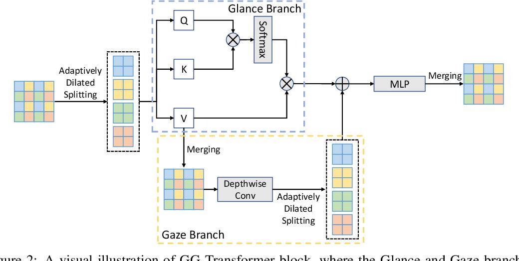 Figure 3 for Glance-and-Gaze Vision Transformer