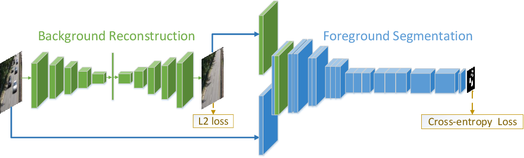 Figure 1 for Joint Background Reconstruction and Foreground Segmentation via A Two-stage Convolutional Neural Network