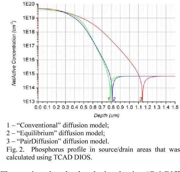 Fig. 2. Phosphorus profile in source/drain areas that was calculated using TCAD DIOS.