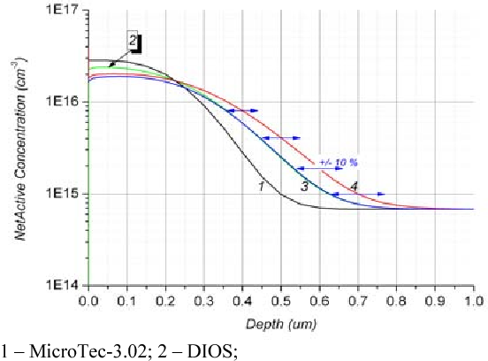 Fig. 6. Boron profile in channel region that was calculated using different TCAD-systems.