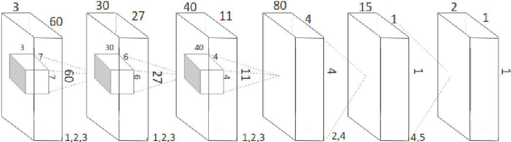 Figure 1 for Predicting and visualizing psychological attributions with a deep neural network