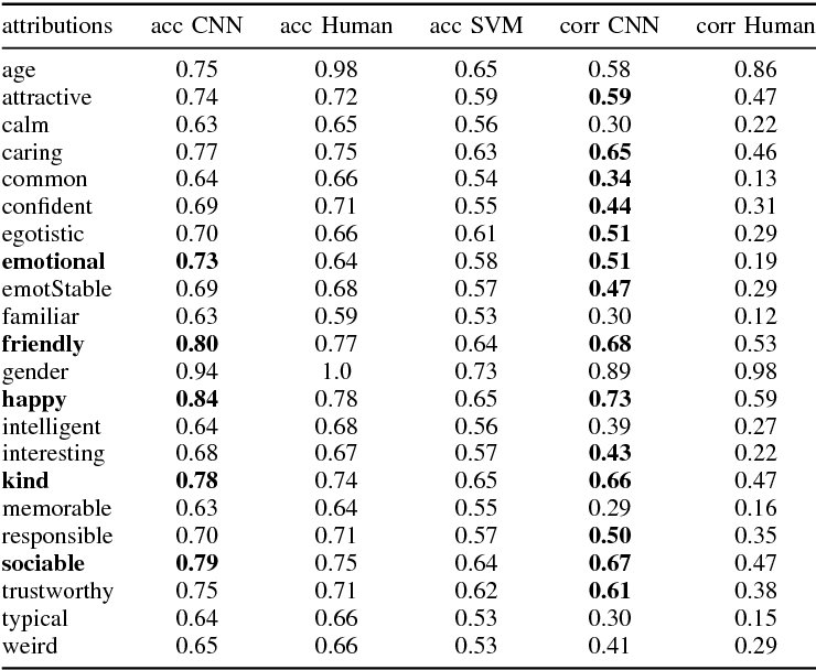 Figure 2 for Predicting and visualizing psychological attributions with a deep neural network