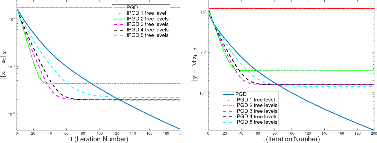 Figure 1 for Tradeoffs between Convergence Speed and Reconstruction Accuracy in Inverse Problems