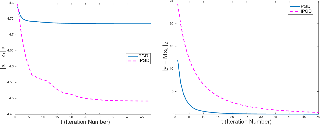 Figure 2 for Tradeoffs between Convergence Speed and Reconstruction Accuracy in Inverse Problems
