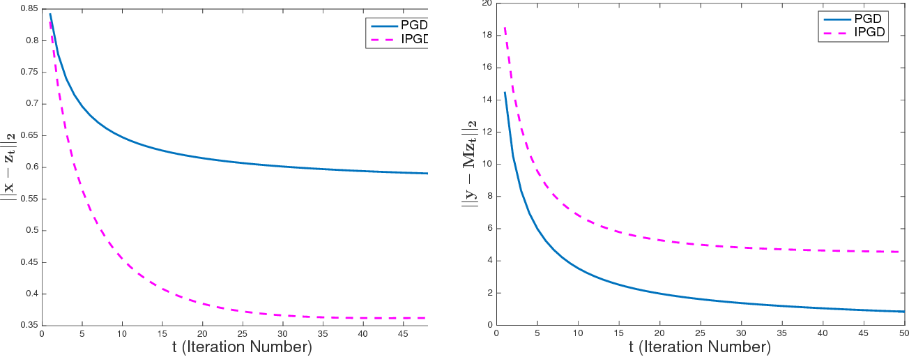 Figure 3 for Tradeoffs between Convergence Speed and Reconstruction Accuracy in Inverse Problems
