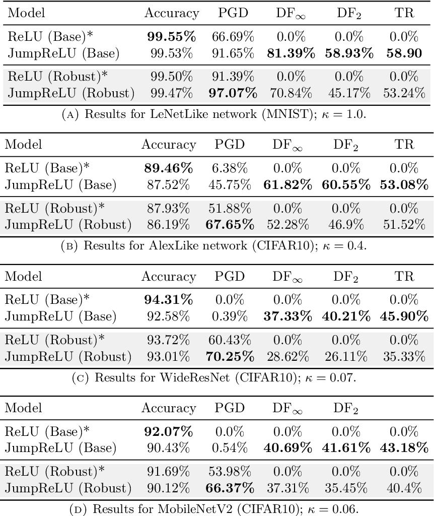 Figure 2 for JumpReLU: A Retrofit Defense Strategy for Adversarial Attacks