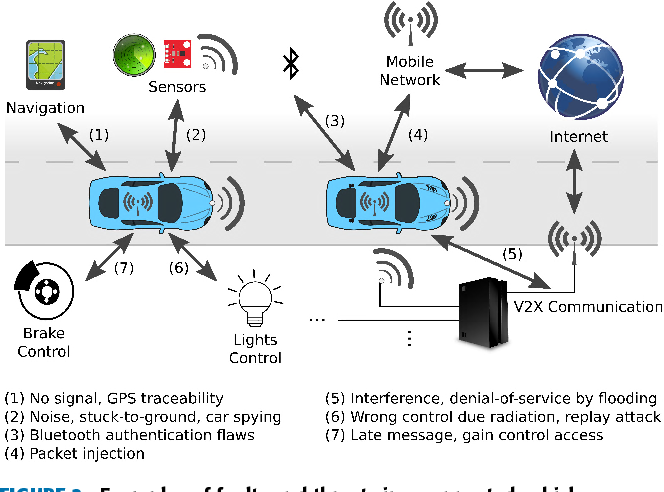 Figure 3 for A Roadmap Towards Resilient Internet of Things for Cyber-Physical Systems