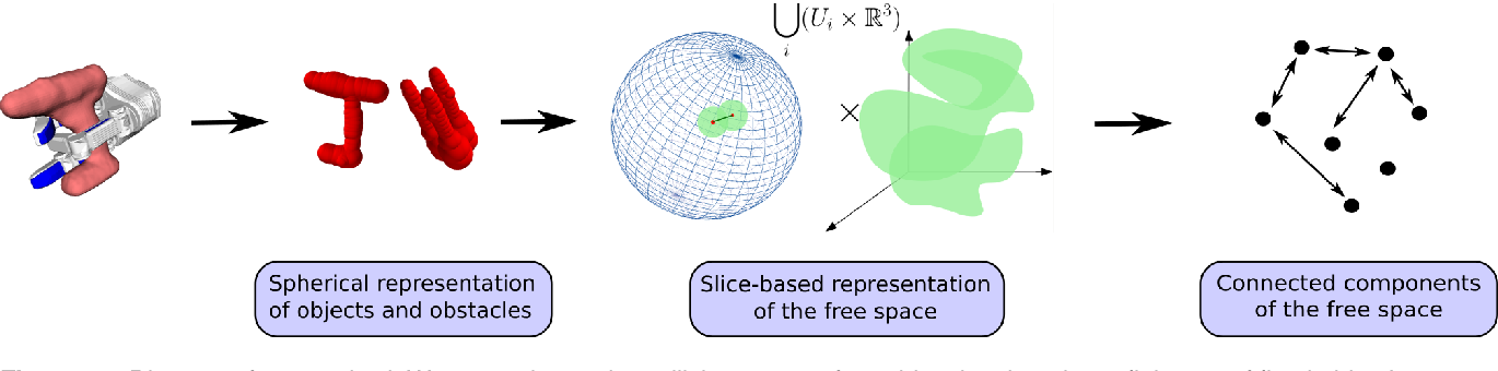 Figure 1 for Free Space of Rigid Objects: Caging, Path Non-Existence, and Narrow Passage Detection