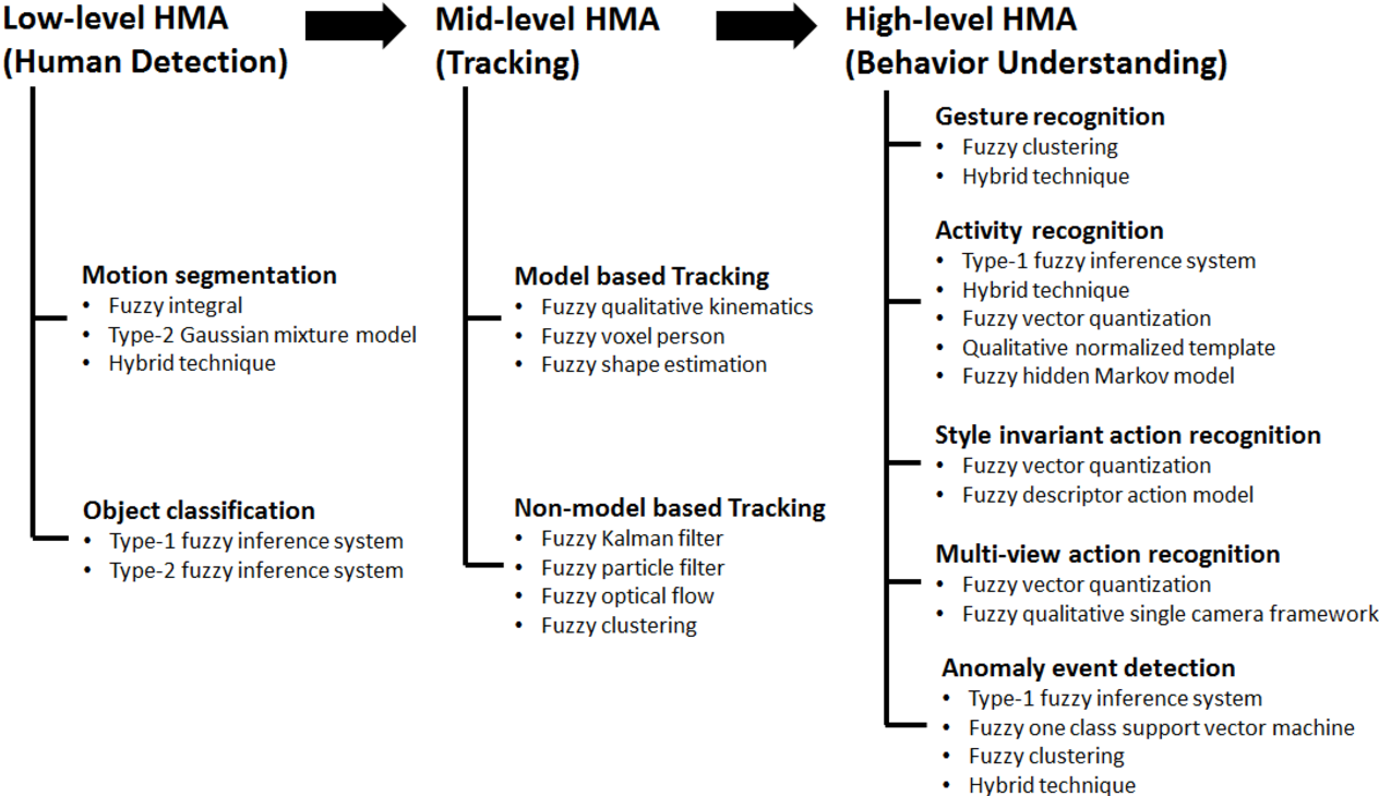 Figure 4 for Fuzzy human motion analysis: A review