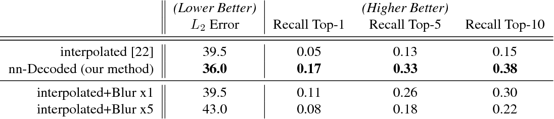 Figure 2 for Neural Image Decompression: Learning to Render Better Image Previews