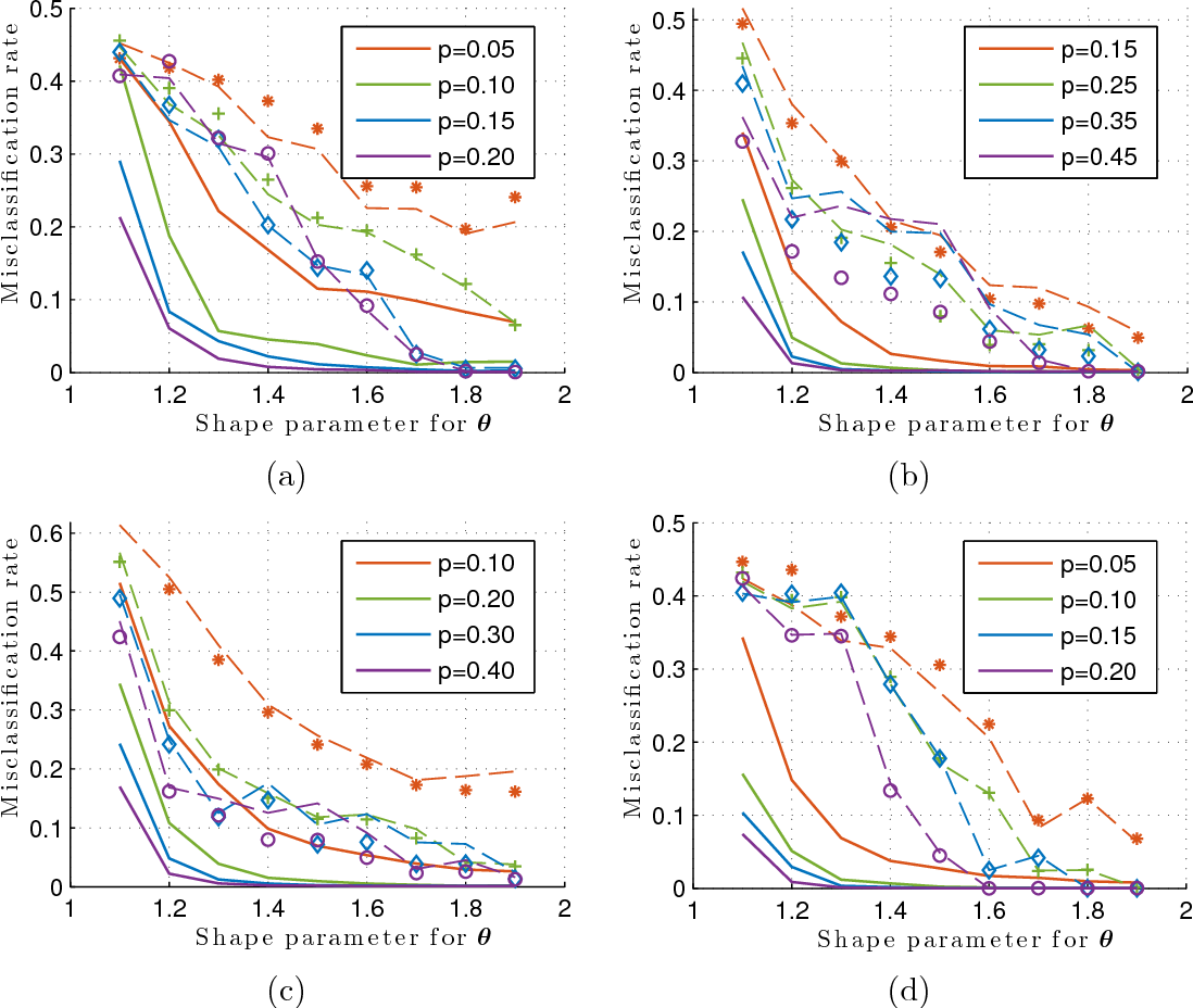 Figure 1 for Convexified Modularity Maximization for Degree-corrected Stochastic Block Models