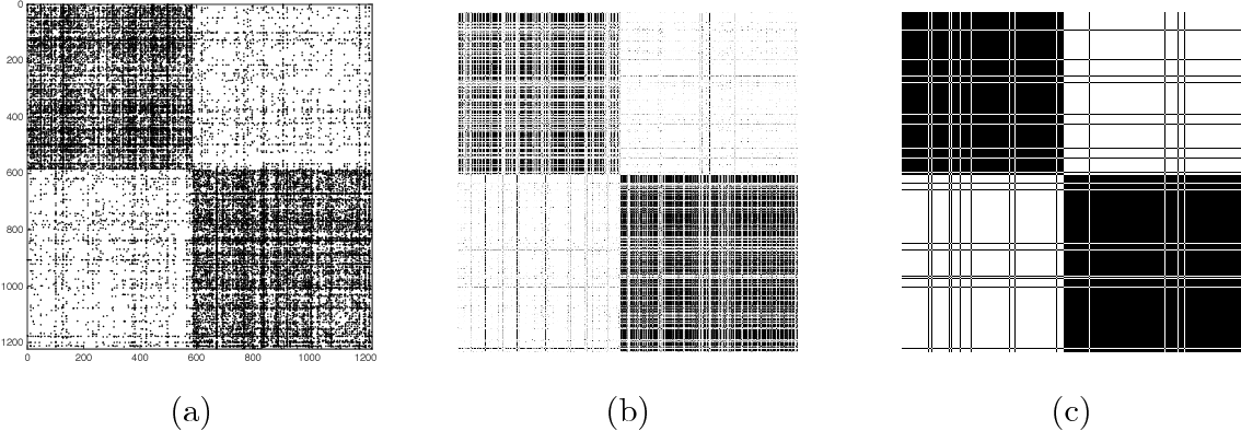 Figure 2 for Convexified Modularity Maximization for Degree-corrected Stochastic Block Models