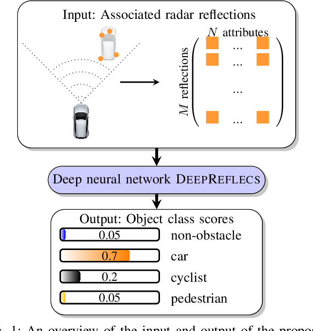 Figure 1 for DeepReflecs: Deep Learning for Automotive Object Classification with Radar Reflections