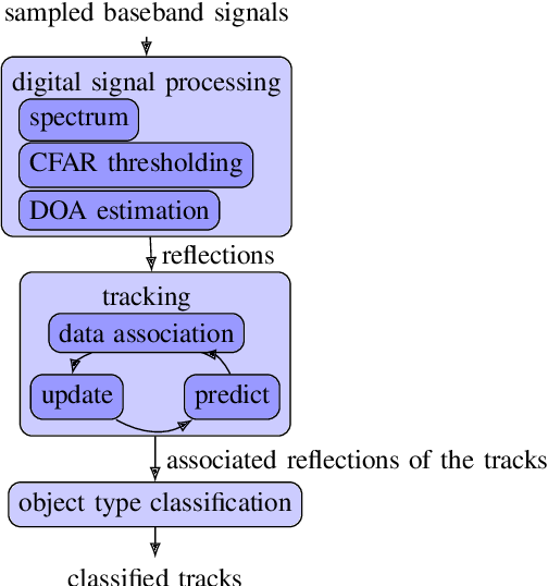 Figure 2 for DeepReflecs: Deep Learning for Automotive Object Classification with Radar Reflections