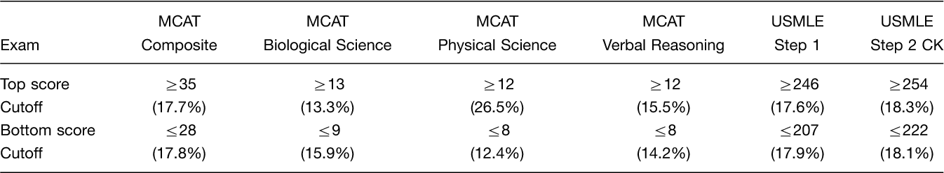 PDF] Do MCAT scores predict USMLE scores? An analysis on 5 years of