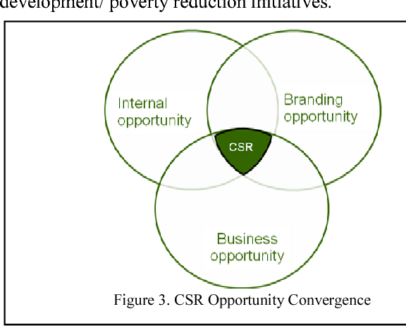 corporate social responsibility and profit maximization