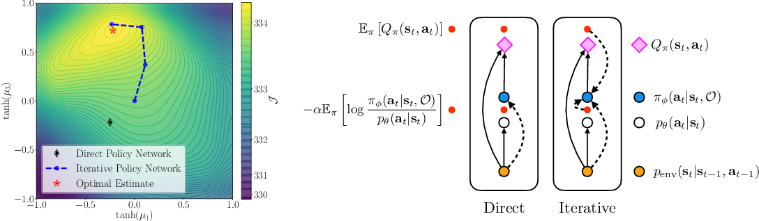 Figure 1 for Iterative Amortized Policy Optimization