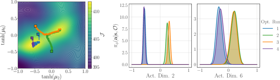 Figure 2 for Iterative Amortized Policy Optimization