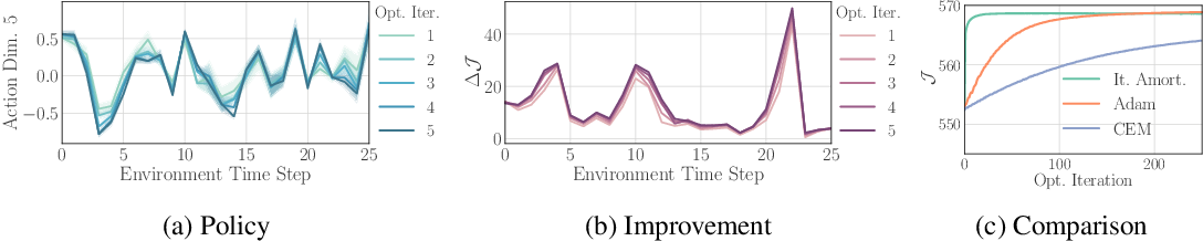 Figure 4 for Iterative Amortized Policy Optimization