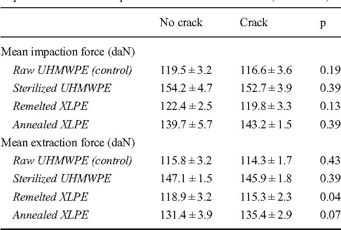 Table 2 from Highly crosslinked polyethylene: a safe alternative to