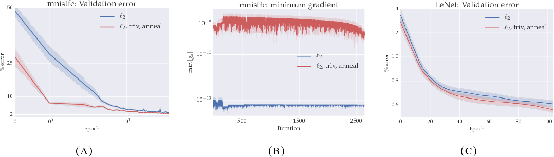Figure 4 for On the energy landscape of deep networks