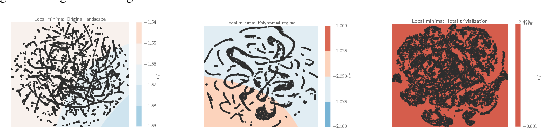 Figure 3 for On the energy landscape of deep networks