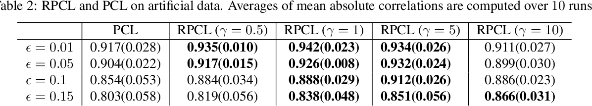 Figure 3 for Robust contrastive learning and nonlinear ICA in the presence of outliers