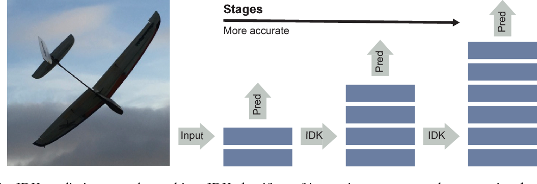 Figure 1 for IDK Cascades: Fast Deep Learning by Learning not to Overthink