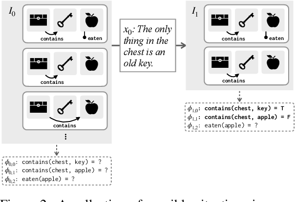 Figure 3 for Implicit Representations of Meaning in Neural Language Models