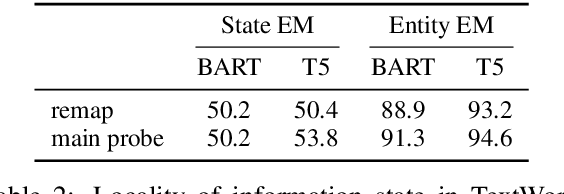 Figure 4 for Implicit Representations of Meaning in Neural Language Models