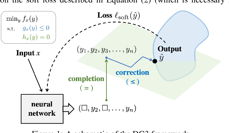 Figure 1 for DC3: A learning method for optimization with hard constraints