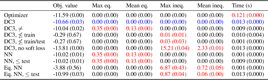 Figure 3 for DC3: A learning method for optimization with hard constraints