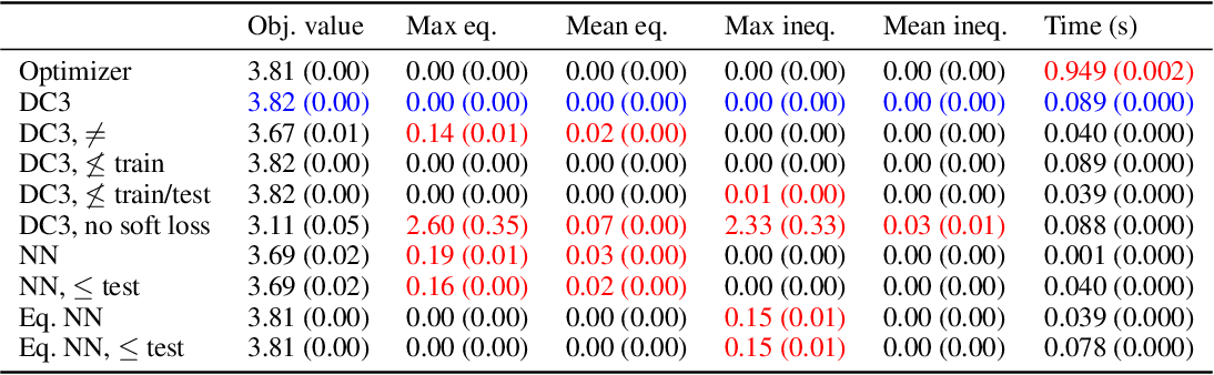 Figure 4 for DC3: A learning method for optimization with hard constraints