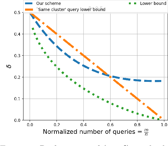 Figure 2 for Semisupervised Clustering by Queries and Locally Encodable Source Coding