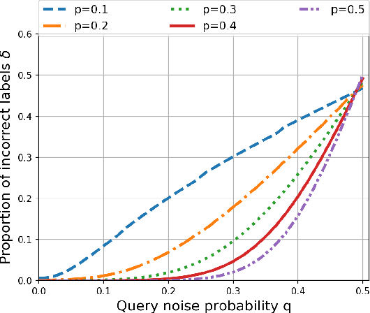Figure 3 for Semisupervised Clustering by Queries and Locally Encodable Source Coding