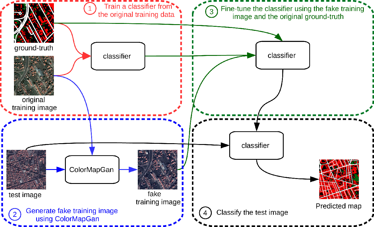 Figure 2 for ColorMapGAN: Unsupervised Domain Adaptation for Semantic Segmentation Using Color Mapping Generative Adversarial Networks