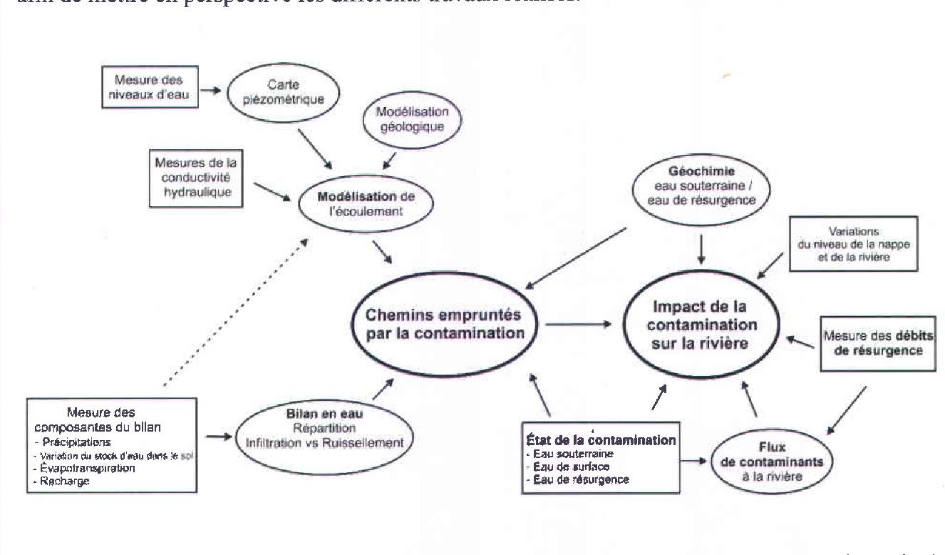 Figure 3 1 from Étude hydrogéologique du Secteur d'essais de