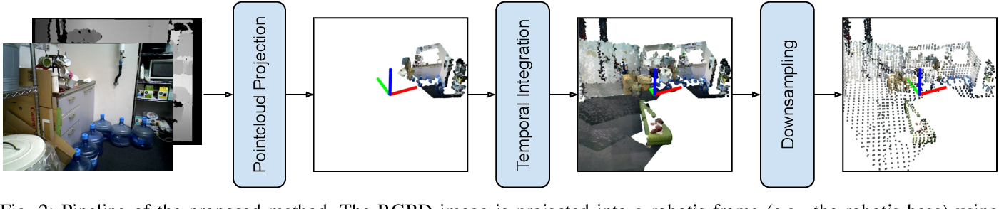 Figure 2 for Point Cloud Based Reinforcement Learning for Sim-to-Real and Partial Observability in Visual Navigation