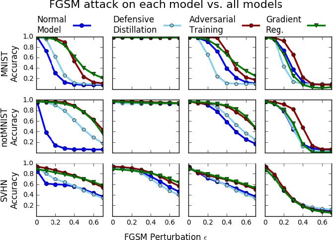 Figure 1 for Improving the Adversarial Robustness and Interpretability of Deep Neural Networks by Regularizing their Input Gradients