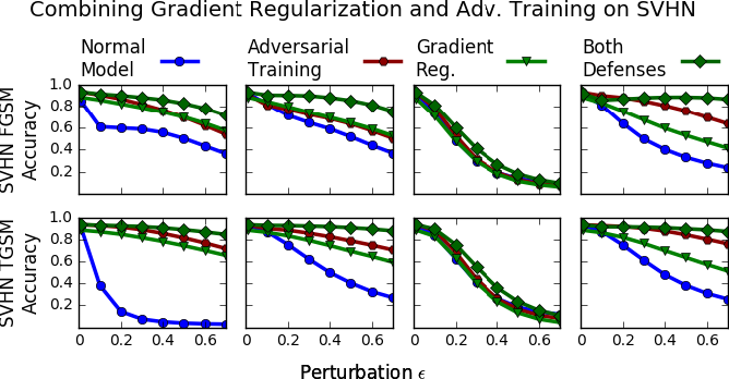 Figure 3 for Improving the Adversarial Robustness and Interpretability of Deep Neural Networks by Regularizing their Input Gradients