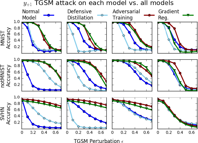 Figure 4 for Improving the Adversarial Robustness and Interpretability of Deep Neural Networks by Regularizing their Input Gradients