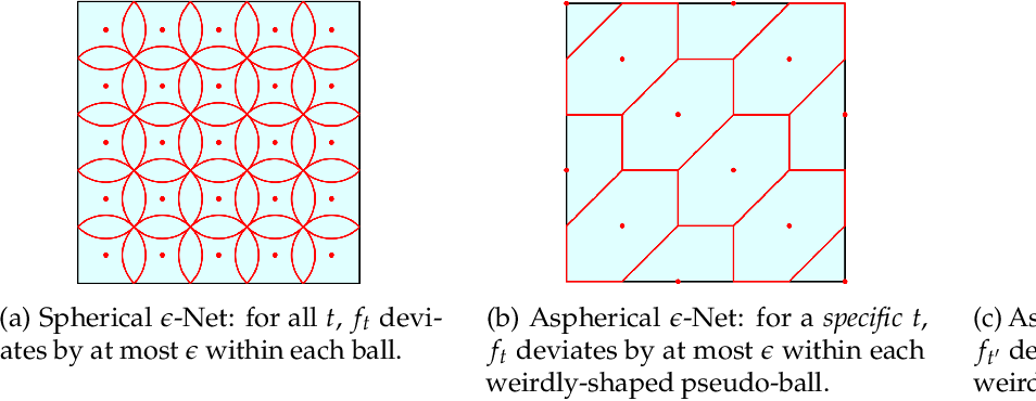 Figure 1 for Constant-Expansion Suffices for Compressed Sensing with Generative Priors