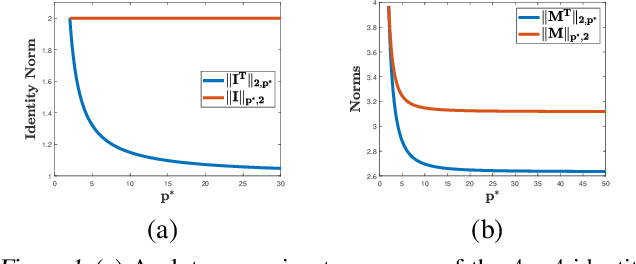 Figure 1 for Adversarial Learning Guarantees for Linear Hypotheses and Neural Networks