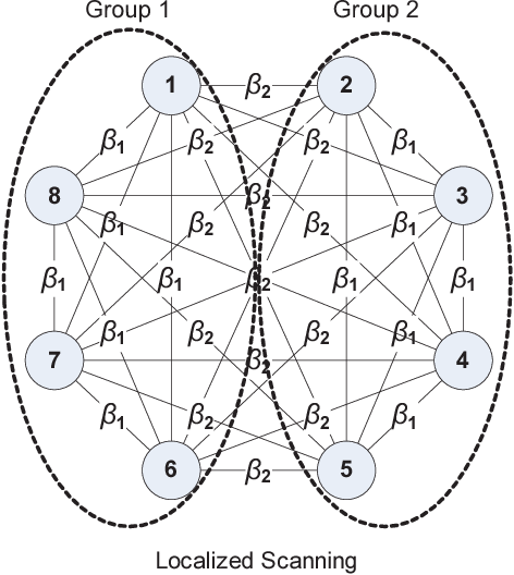 Figure 2 From Modeling The Propagation Of Worms In Networks A