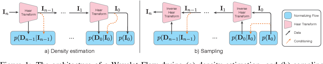 Figure 1 for Wavelet Flow: Fast Training of High Resolution Normalizing Flows
