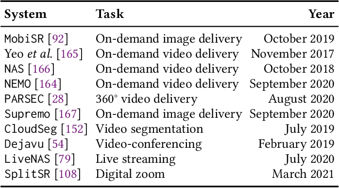 Figure 1 for Deep Neural Network-based Enhancement for Image and Video Streaming Systems: A Survey and Future Directions