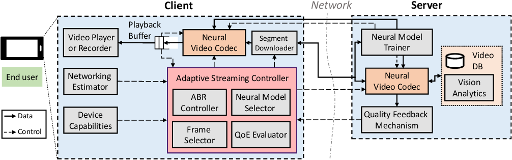 Figure 2 for Deep Neural Network-based Enhancement for Image and Video Streaming Systems: A Survey and Future Directions